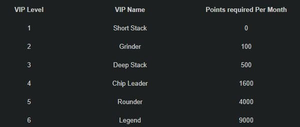 POINTS AND LEVELS AT VIP CLUB POKER